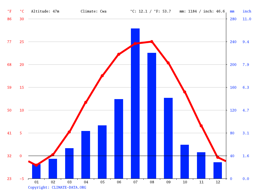 Climate graph // Weather by Month, Cheongju