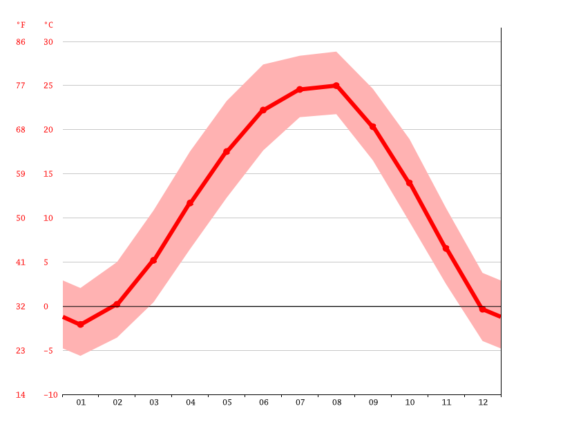 Temperature graph, Cheongju