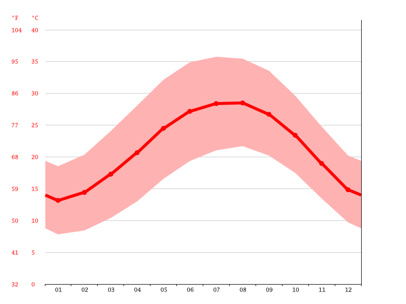 Temperature graph, Al-Obour
