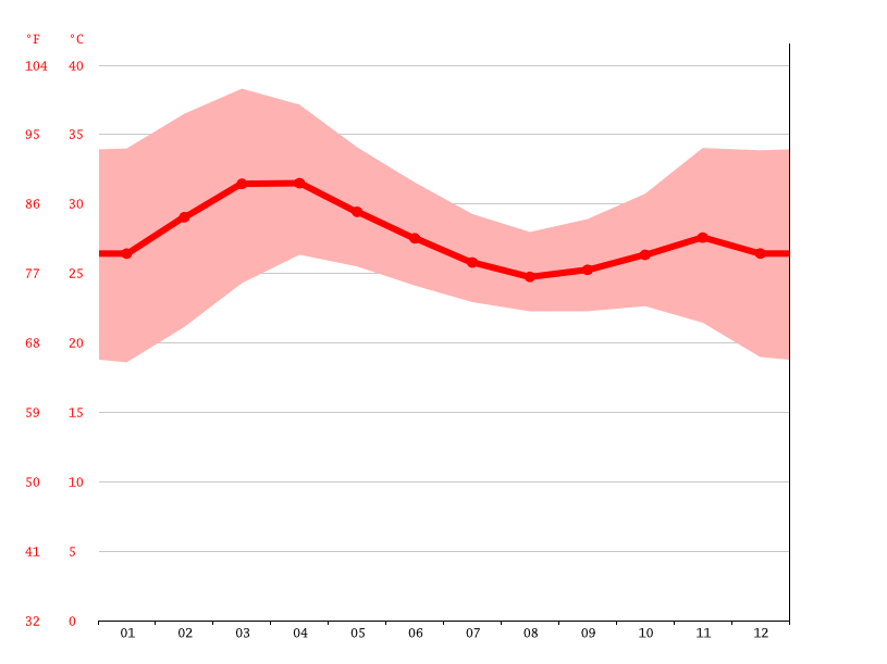 Temperature graph, Jalingo