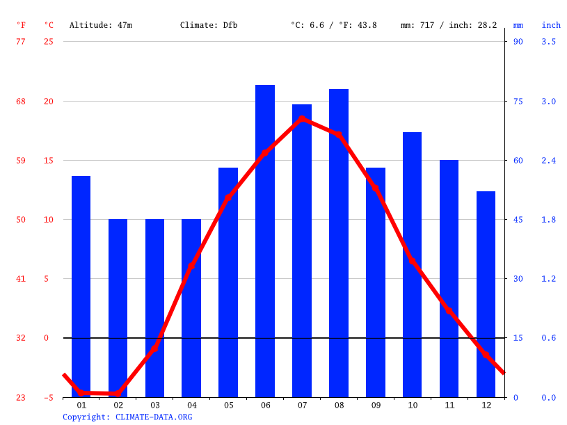 Climate graph // Weather by Month, Valmiera