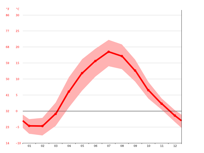 Temperature graph, Valmiera