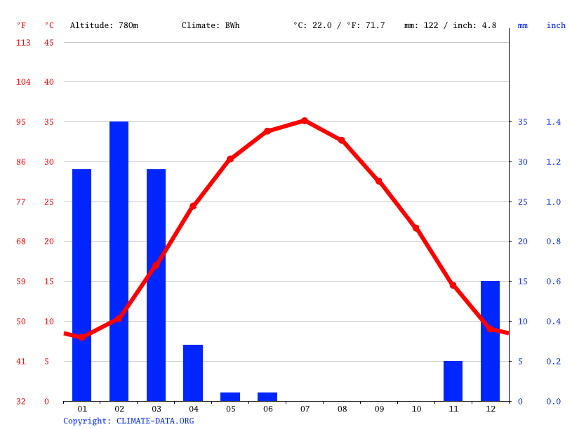 Climate graph // Weather by Month, Lashkar Gah