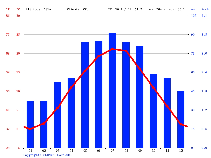 Climate graph // Weather by Month, Eisenstadt