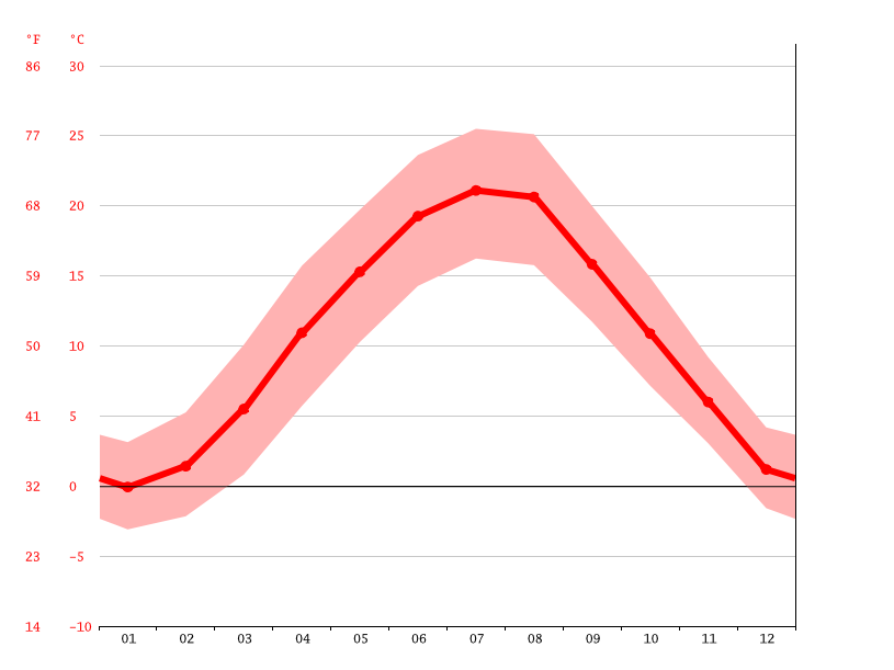 average temperature, Eisenstadt