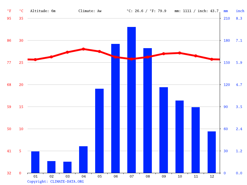 Climate graph // Weather by Month, Ciudad Guayana