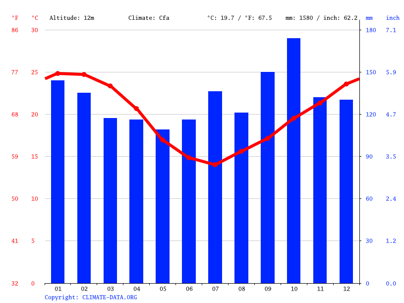 Climate graph // Weather by Month, Porto Alegre