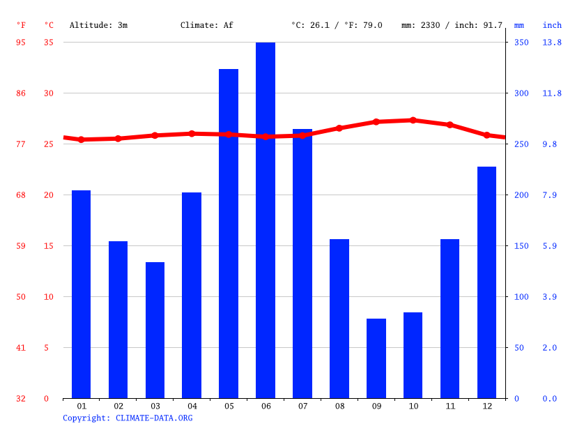 Climate graph, Nieuw Nickerie