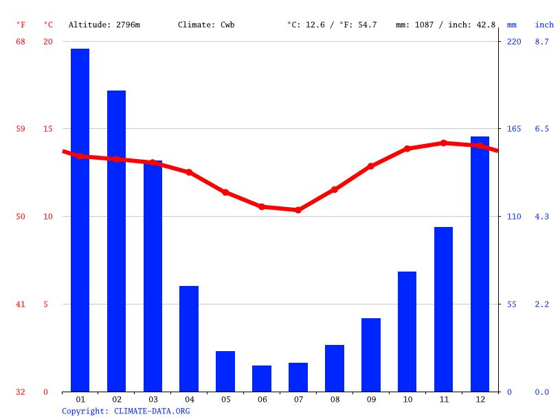 Climate graph, Sucre