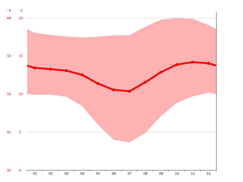 Temperature graph, Sucre