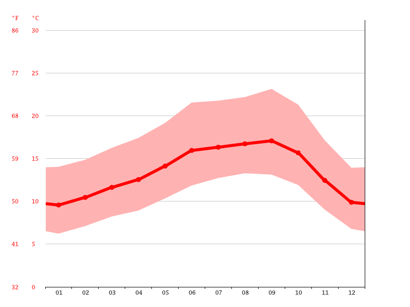 Temperature graph, San Francisco