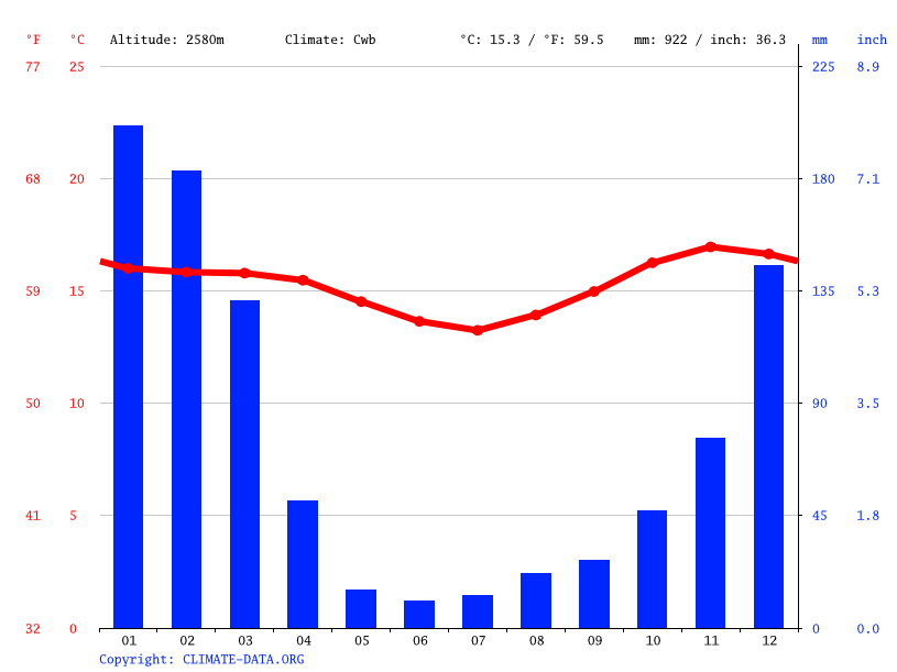 Climate graph // Weather by Month, Cochabamba