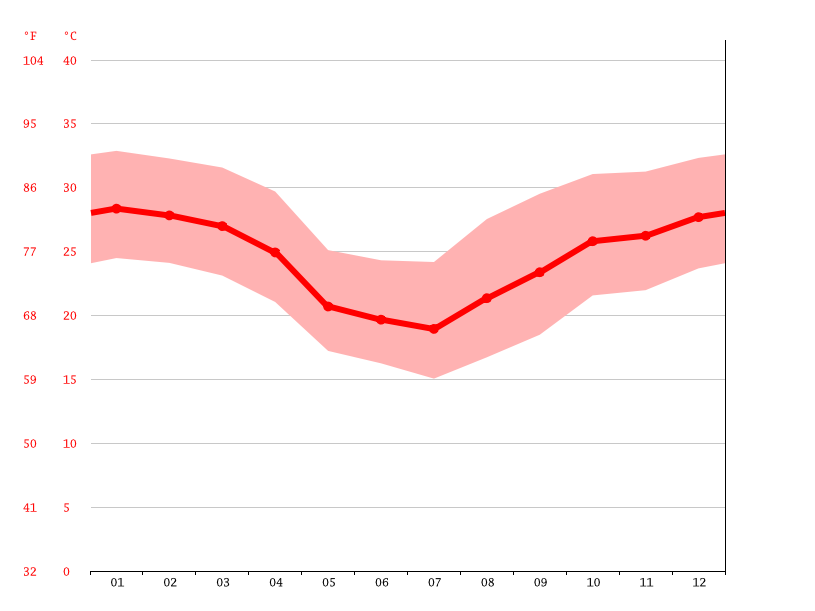 Temperature graph, Concepción