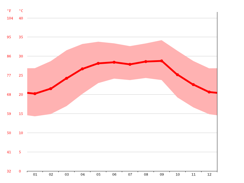 Temperature graph, Ceel Doofaar