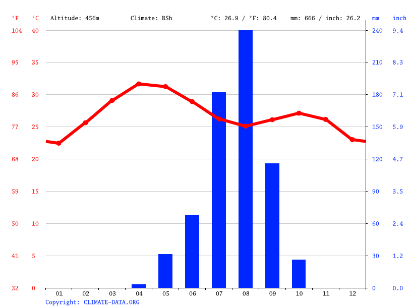 Climate graph // Weather by Month, Giade