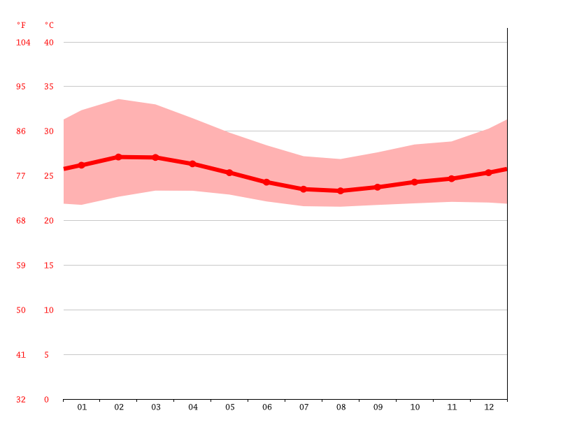 Temperature graph, Kenema