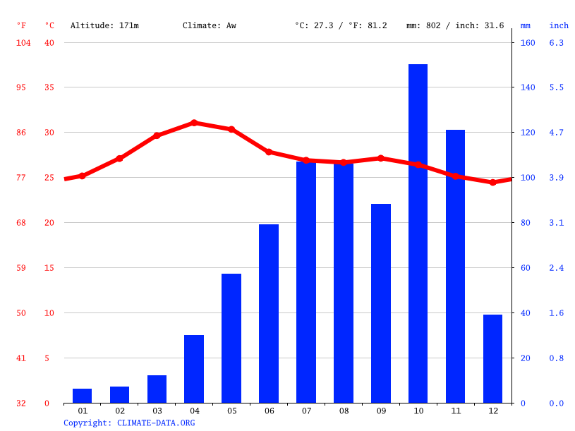 Climate graph // Weather by Month, Erode
