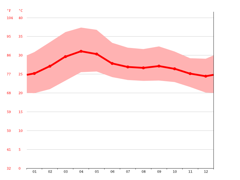 Temperature graph, Erode