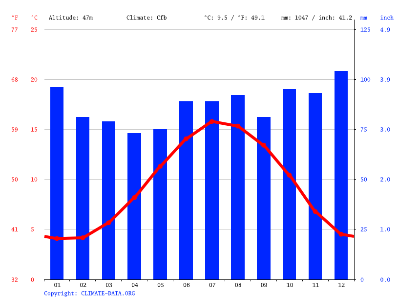 Climate graph // Weather by Month, Salford