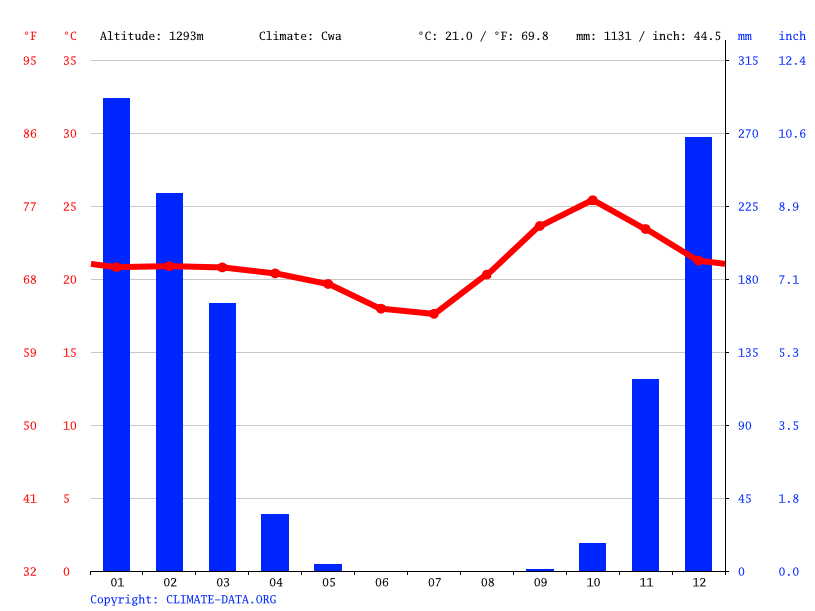Climate graph // Weather by Month, Ndola