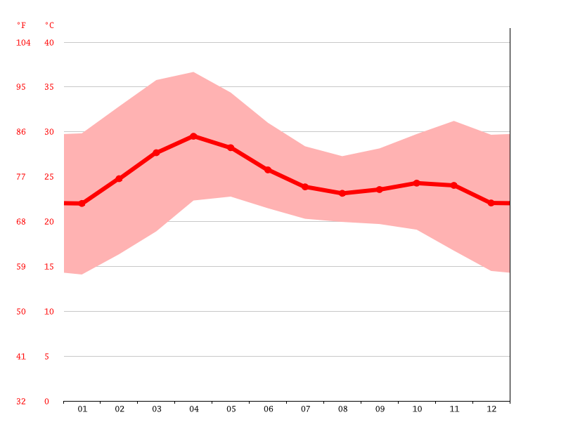 Temperature graph, Tafawa-Balewa