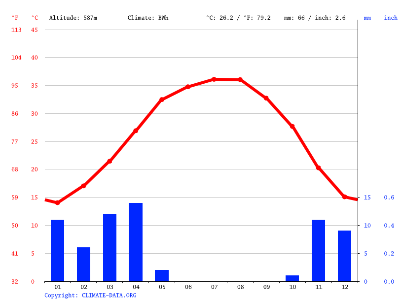 Climate graph // Weather by Month, Riyadh