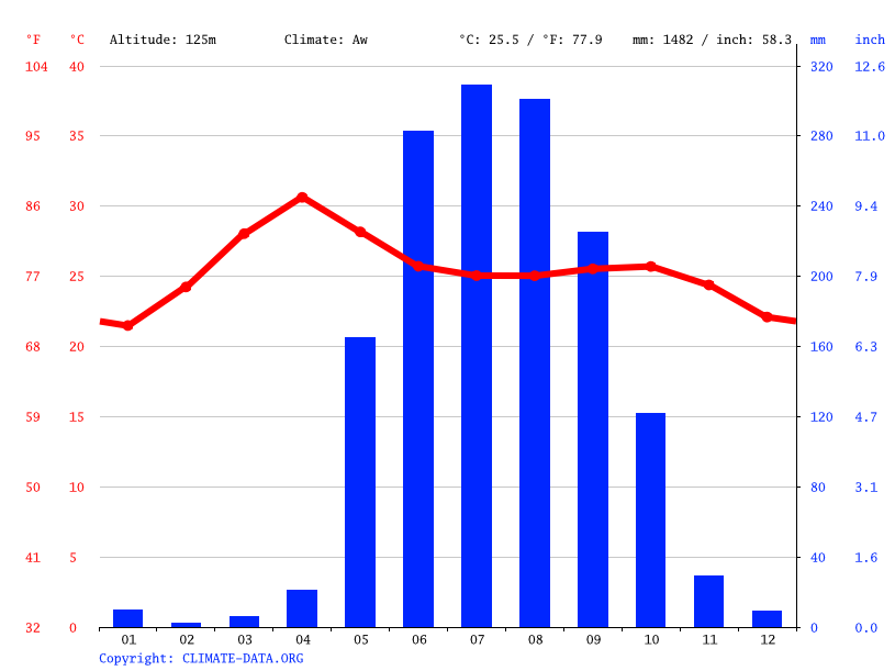Climate graph // Weather by Month, Naypyidaw