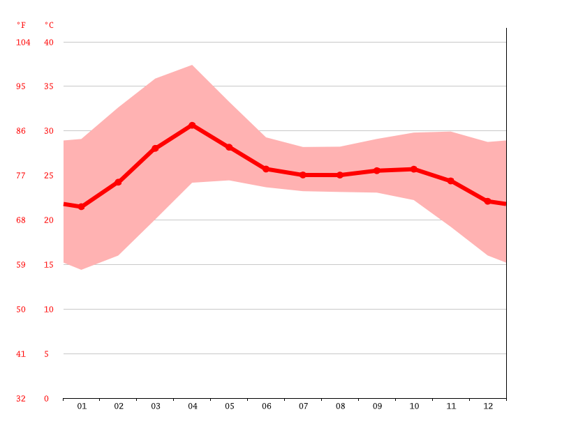 Temperature graph, Naypyidaw