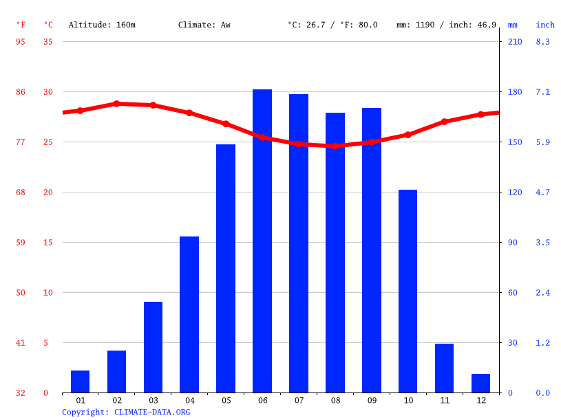 Climate graph // Weather by Month, Igbo Ora