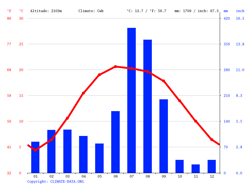 Climate graph // Weather by Month, Shimla