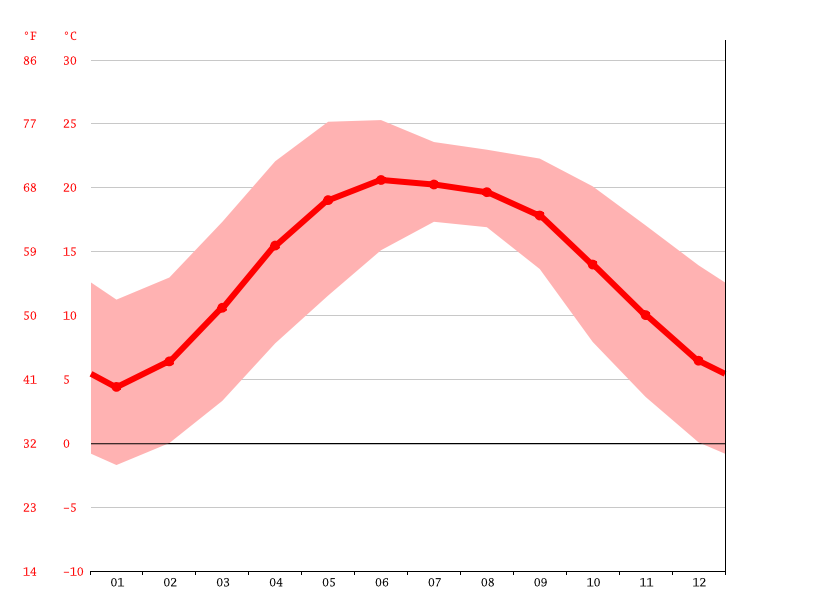 Temperature graph, Shimla