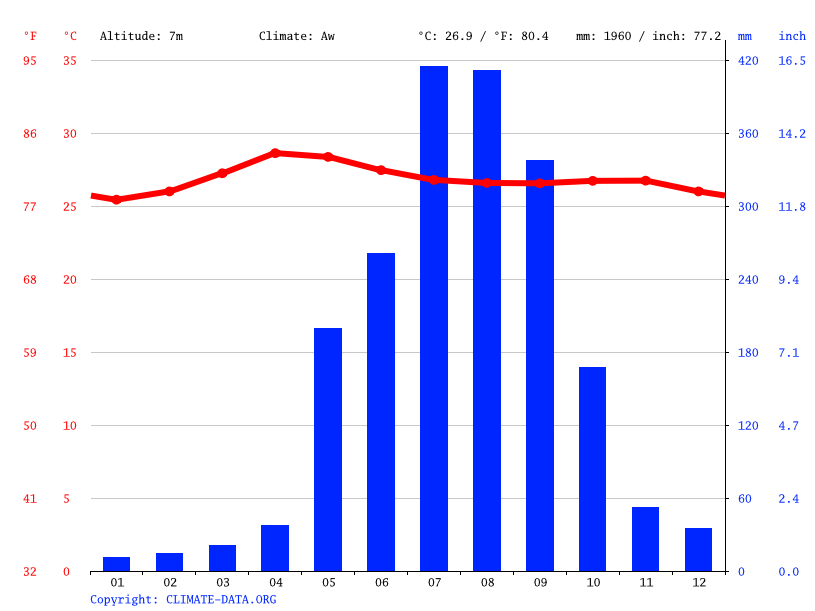 Climate graph // Weather by Month, Dagupan