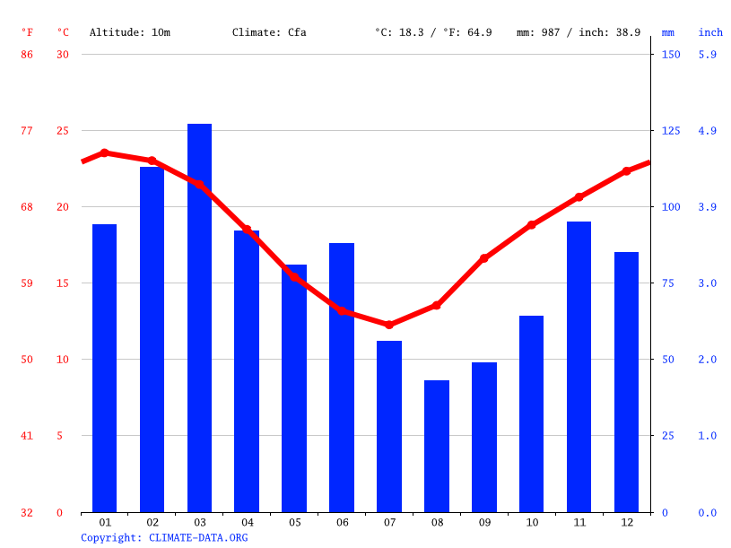 Climate graph // Weather by Month, Taree
