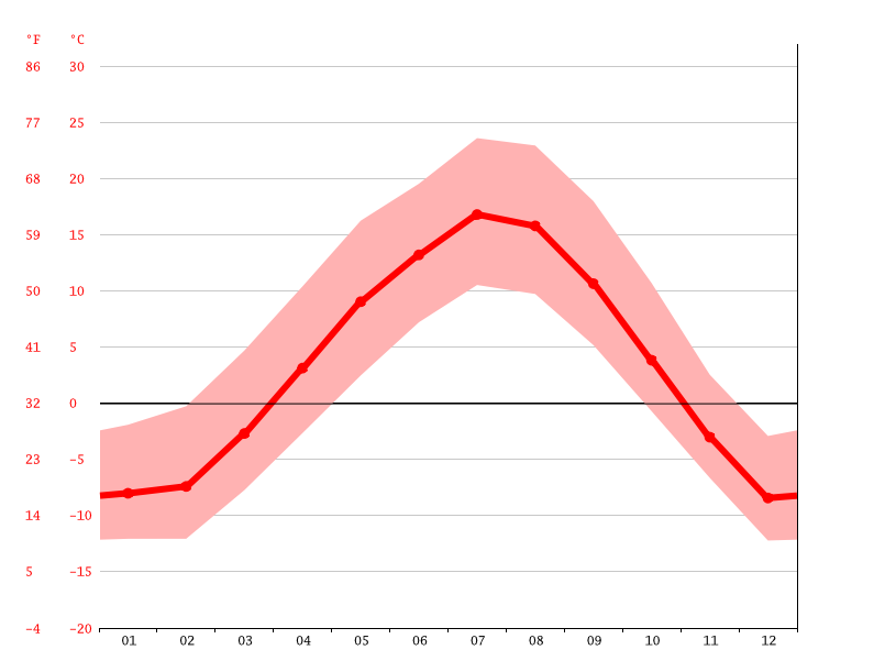 Temperature graph, Calgary