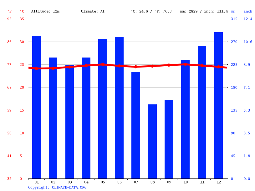 Climate graph // Weather by Month, Manado