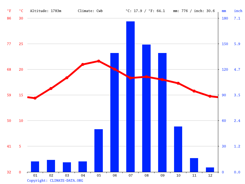 Climate graph // Weather by Month, Tarimoro
