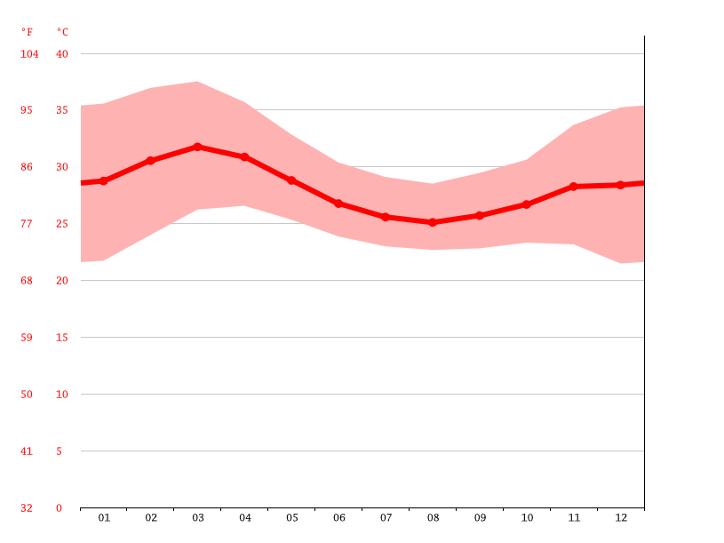 Temperature graph, Lafia