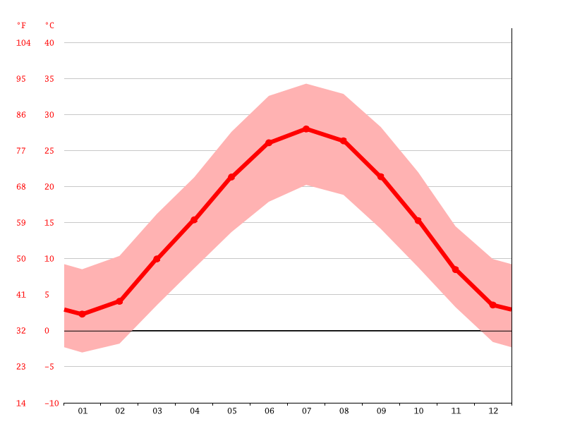 Temperature graph, Sar-e Pol