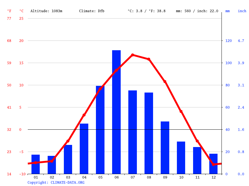 Climate graph // Weather by Month, Airdrie
