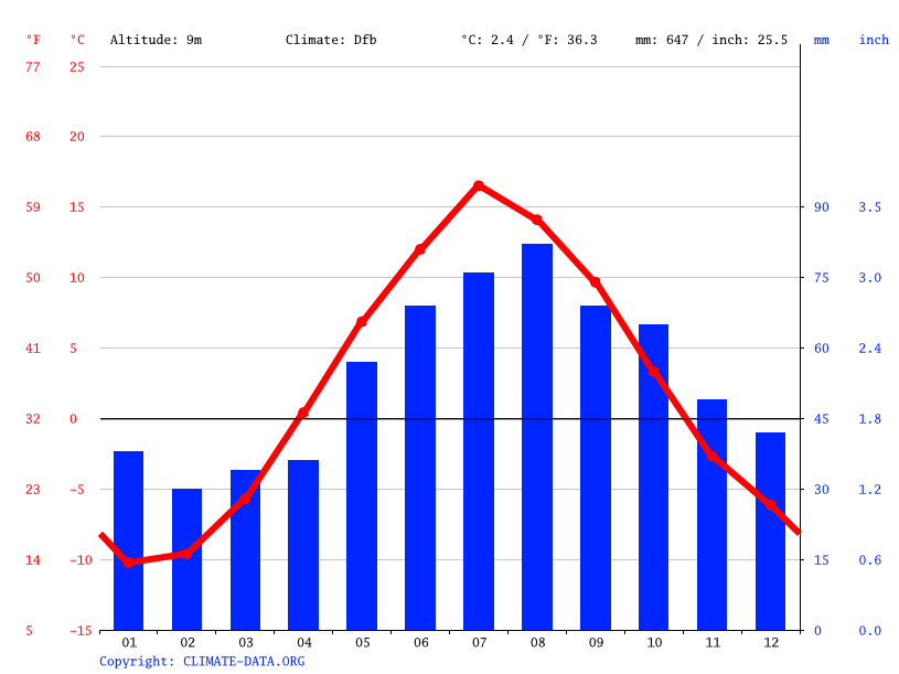 Climate graph // Weather by Month, Severodvinsk
