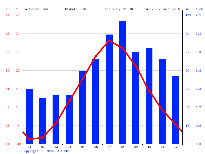 Climate graph // Weather by Month, Petrozavodsk