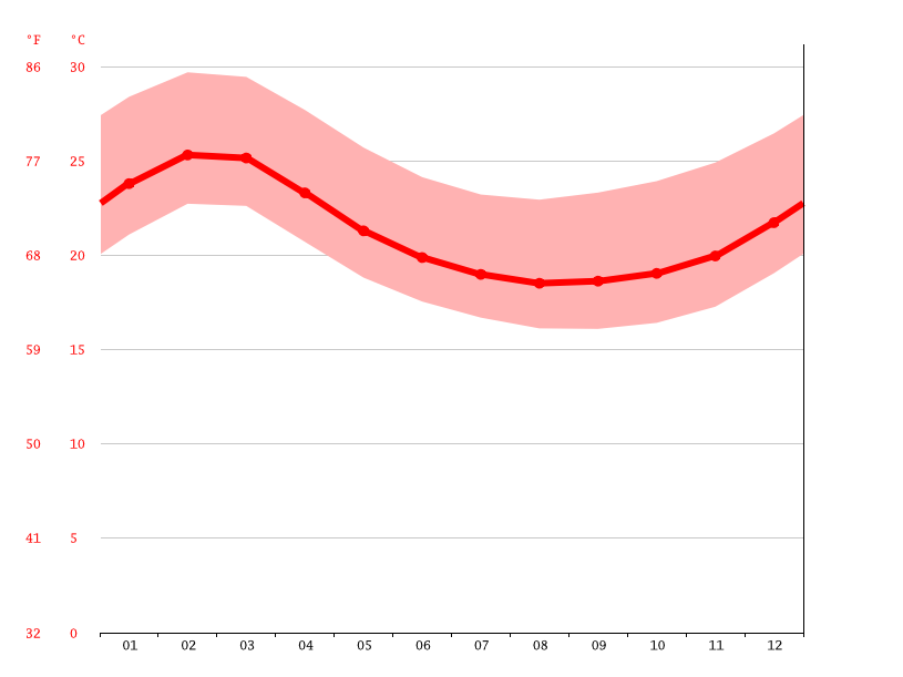 Temperature graph, Chiclayo