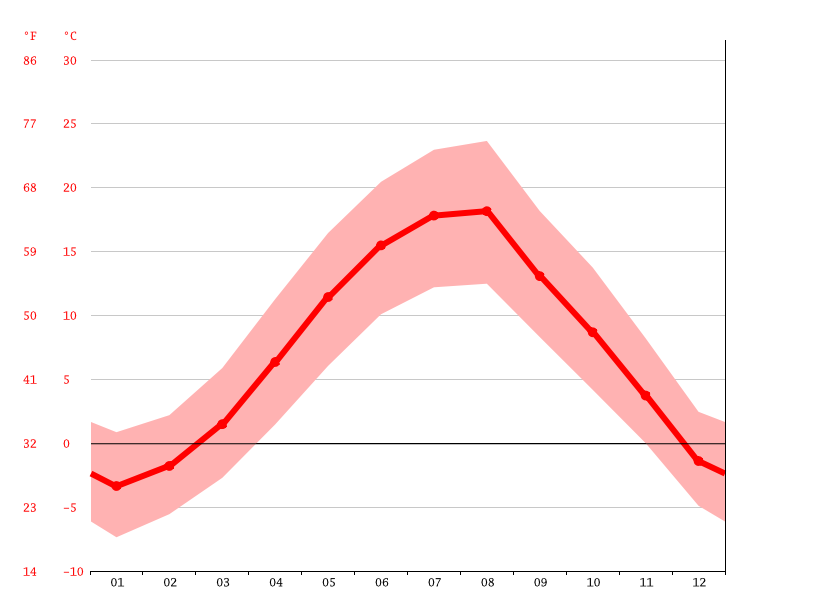 Temperature graph, Berane
