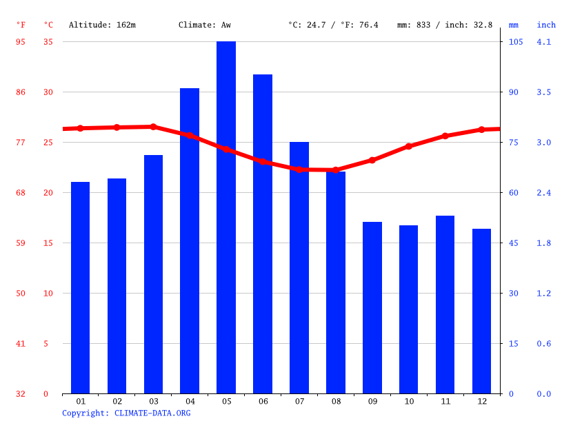 Climograph // Weather by Month, Entre Rios