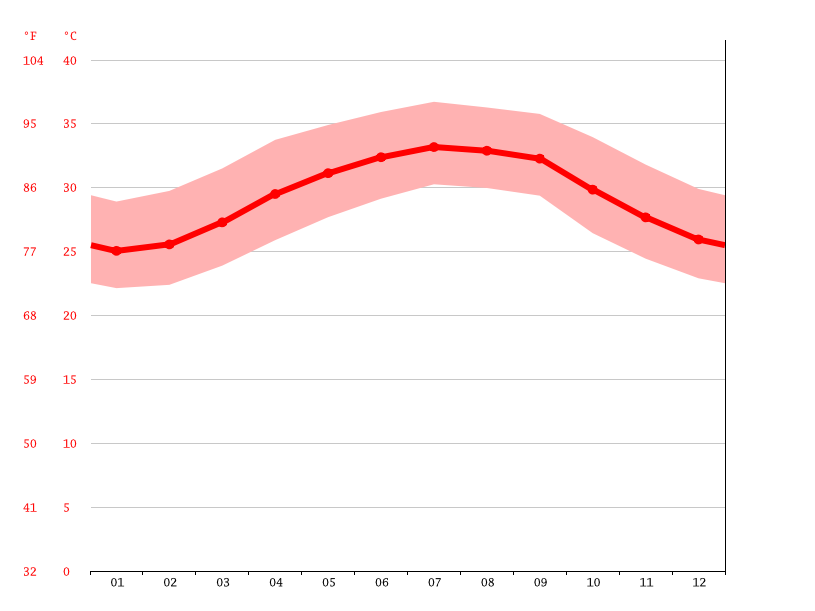 Temperature graph, Assab