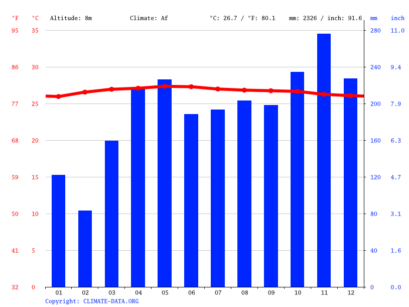 Climate graph // Weather by Month, Malacca City