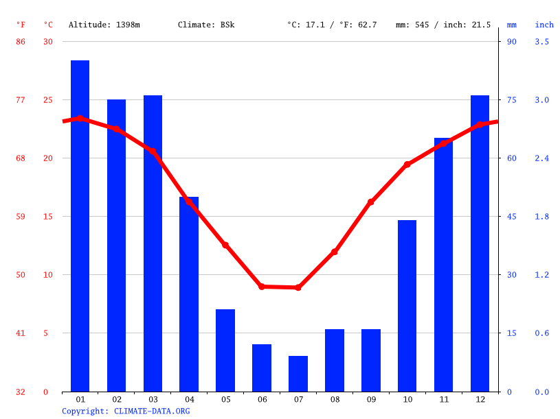 Climate graph // Weather by Month, Bloemfontein