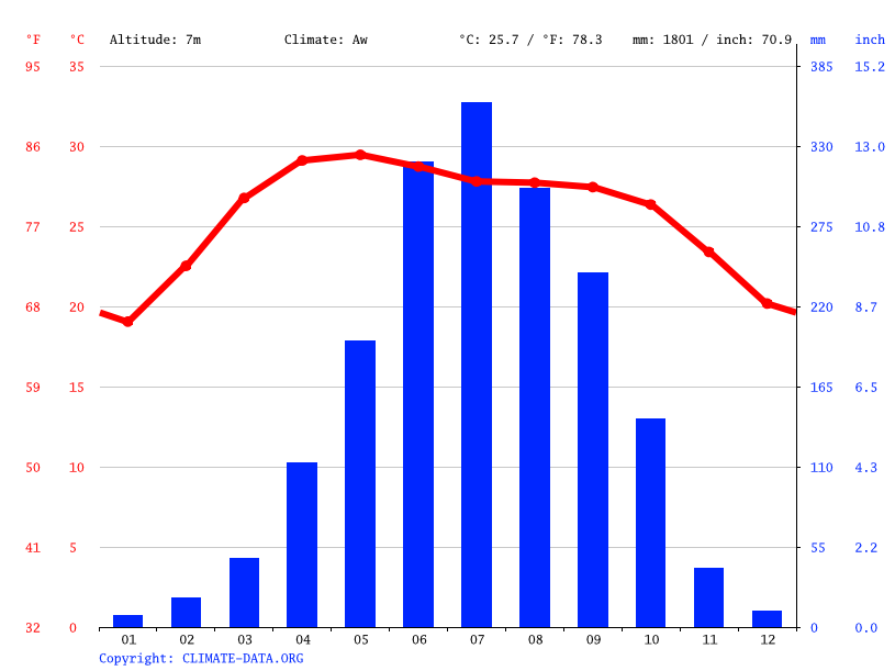 Khulna climate: Average Temperature, weather by month