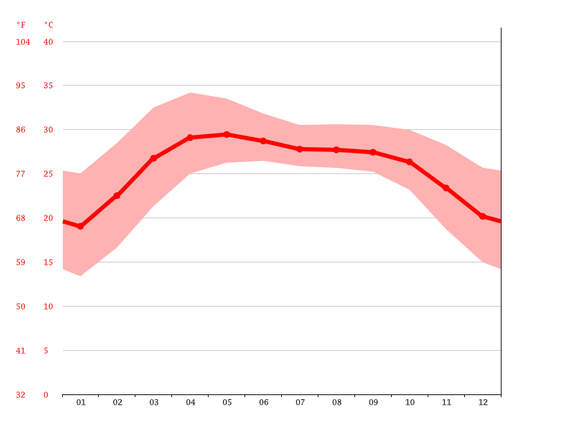 Temperature graph, Khulna