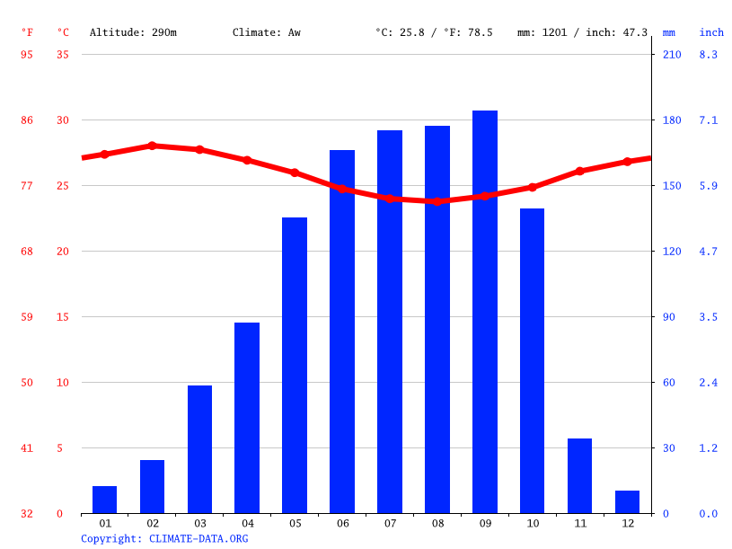 Climate graph // Weather by Month, Ogbagba